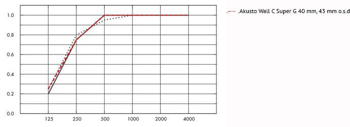 Ecophon Super G Acoustic Panels Supply Amp Installation