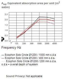 Solo_circle_acoustics_1200