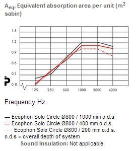 Solo_circle_acoustics_800