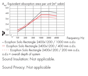 Solo_rectangle_acoustics