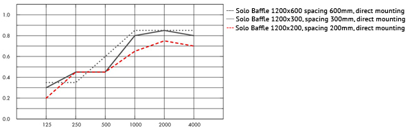 Table showing acoustic properties of acoustic baffles