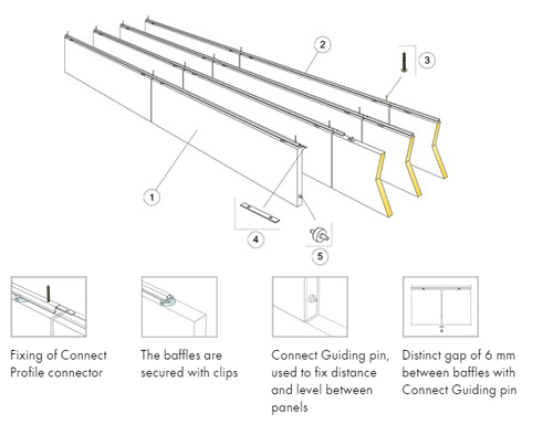 Installation diagram for sound absorbing baffles from Ecophon