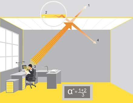 How acoustic panels absorb sound