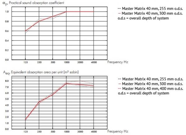 Ecophon master matrix acoustic results for Ecophon preisliste 2015