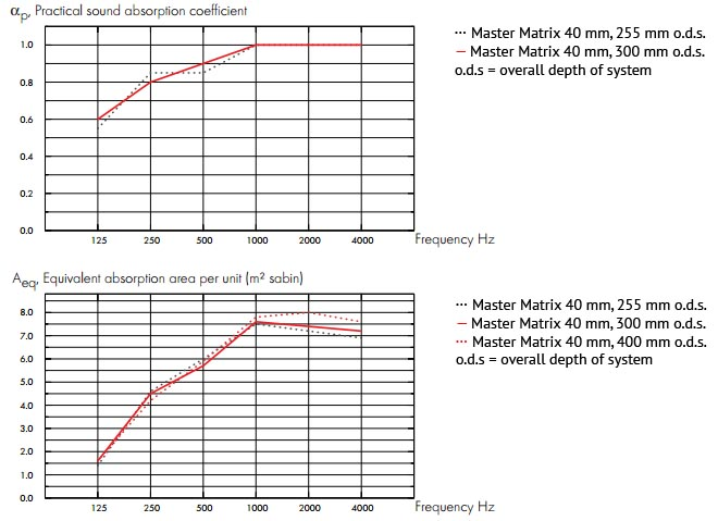 Table showing acoustic results for Master Matrix acoustic ceiling