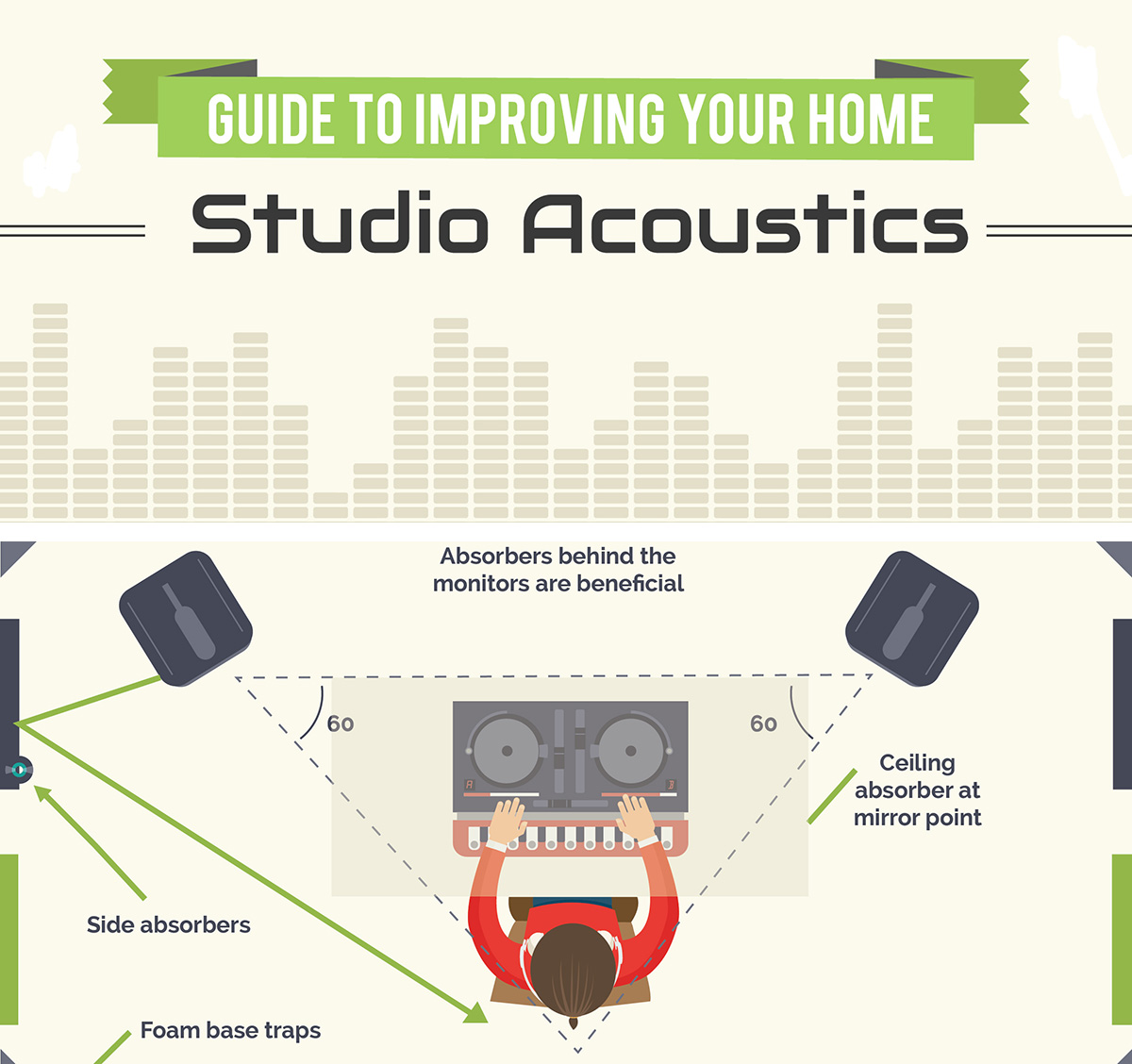guide to soundproofing and acoustics for DIY recording studio