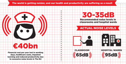 Infographic of economic cost of noise