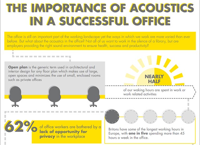 Ecophon infographic showing importance of acoustics in offices