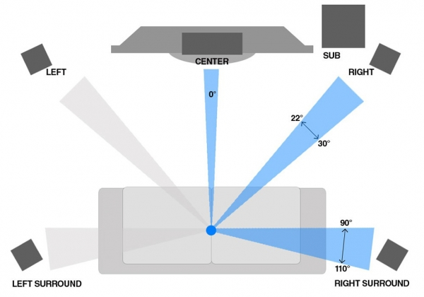 Diagram of home cinema acoustics speaker placement