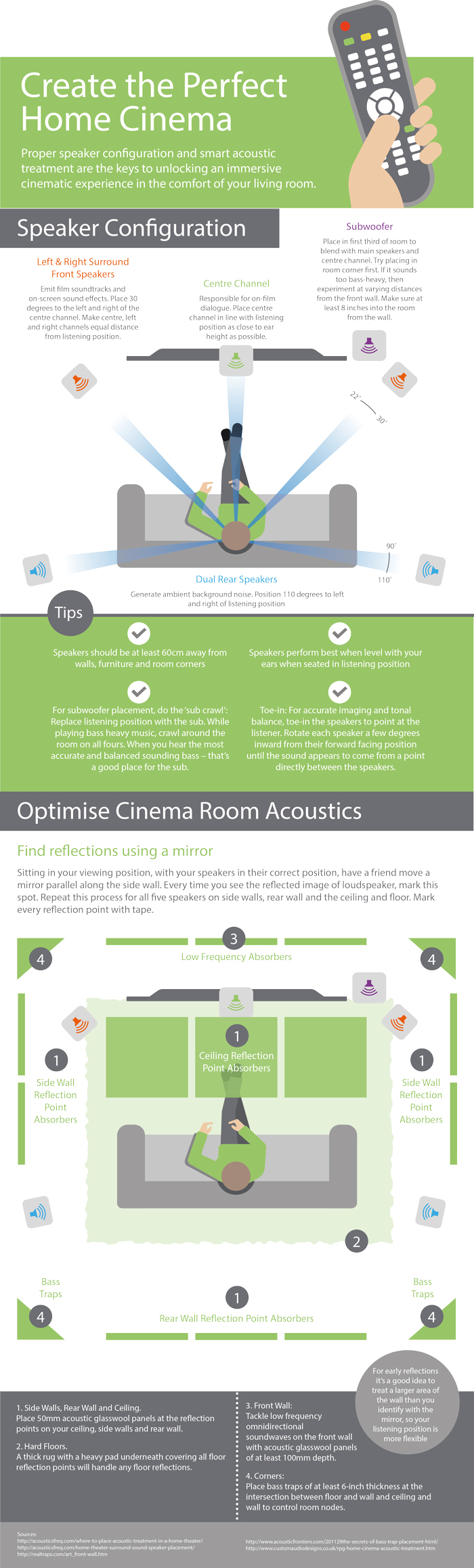 Home cinema acoustics infographic