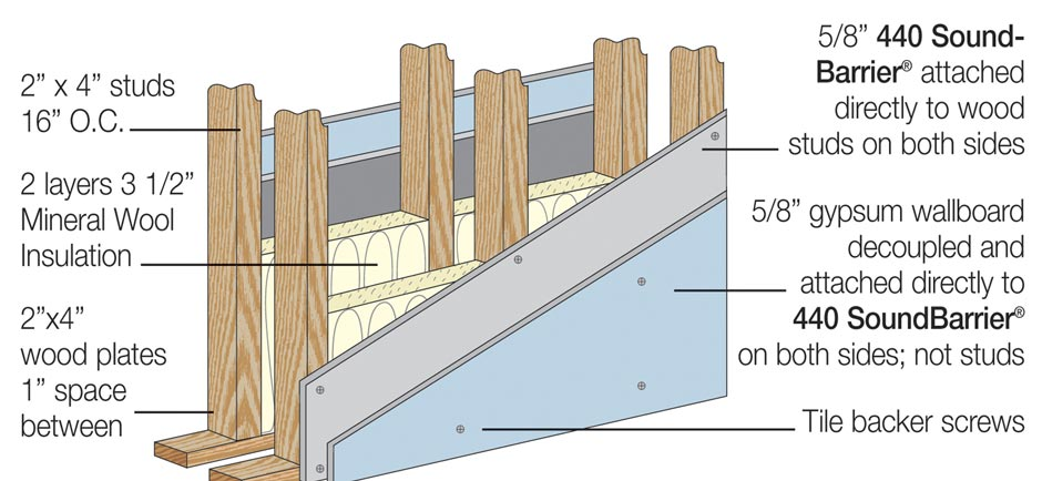 the structure of a soundproofed wall is more complex than you might