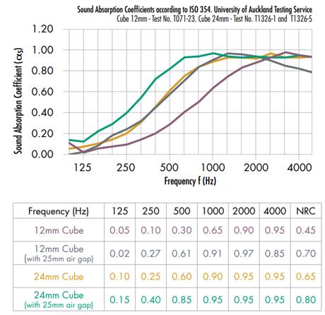 autex-quietspace-cube-acoustic-data