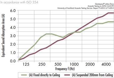 Quietspace Torusa acoustic graph