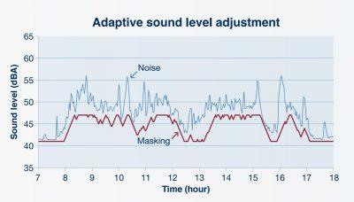 adaptive sound level adjustment graph