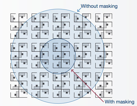 Diagram of sound masking distraction radius
